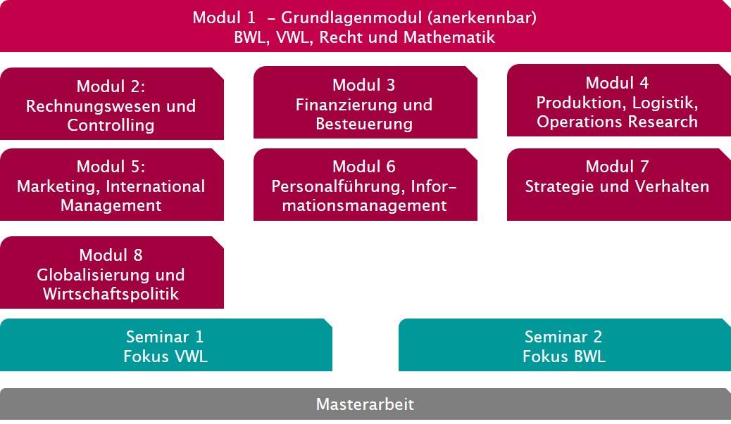 Entscheidungstheorie - Otto-von-Guericke Business School Magdeburg GmbH